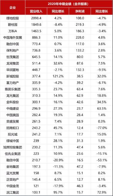 2020年1-8月中国房地产企业销售业绩TOP100