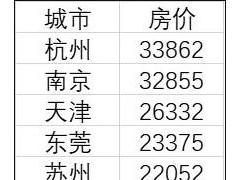 15个新一线城市房价皆过万:杭州最高,长沙最便宜