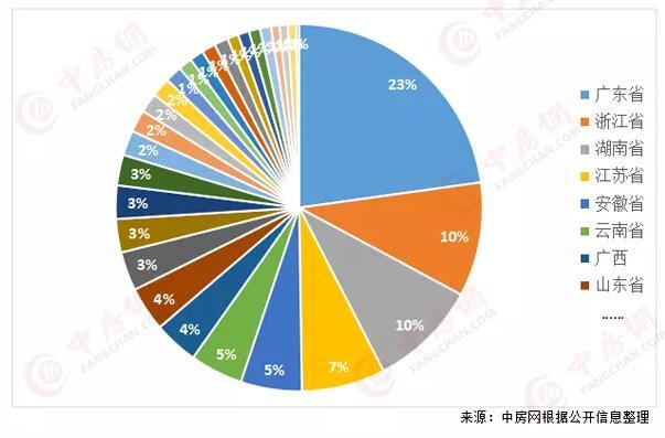 2020年超400家房企破产!广东数量居首位